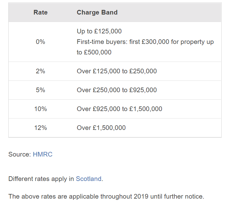 Stamp Duty 2019