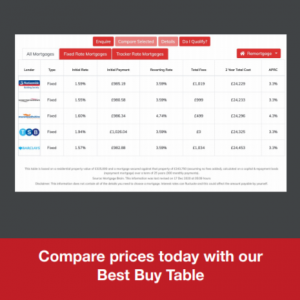 Mortgage Best Buy Tables